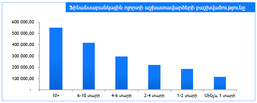 salary distribution_charts